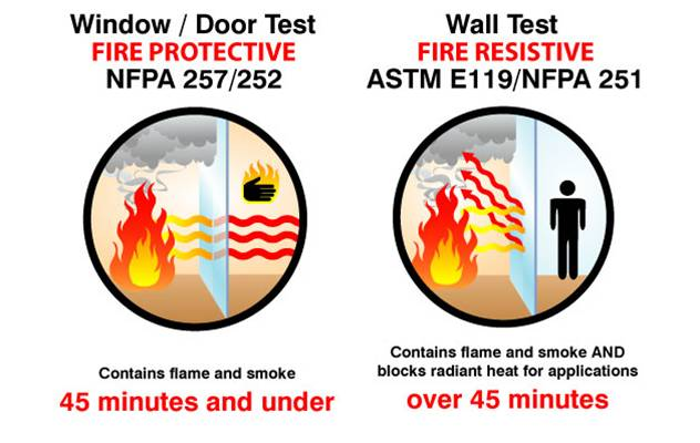 Fire Protective vs Fire Resistive Glazing