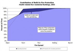 Built-in-Fire-Protection-healthcare