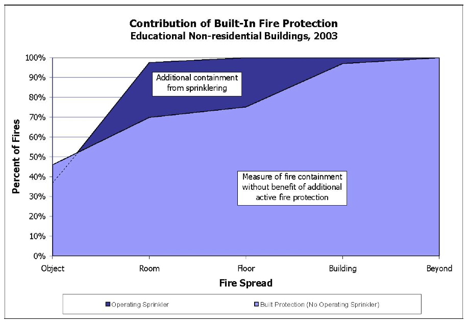 Fire Rated Glass Blends Design and Safety