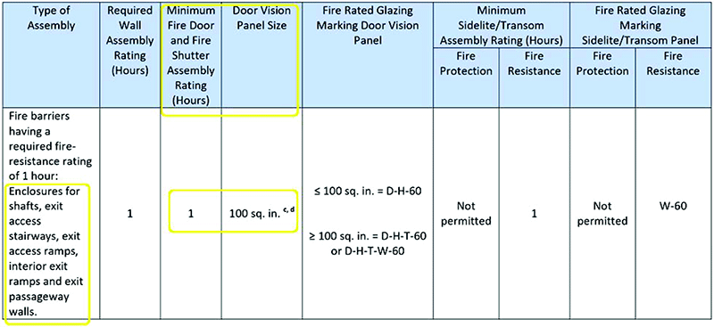 60 Minute Fire Rated Glass Applications Saftifirst