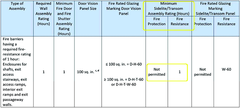 60 minute Fire Rated Glass Applications