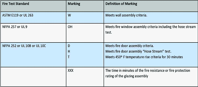 Fire Rating On Laminated Glass
