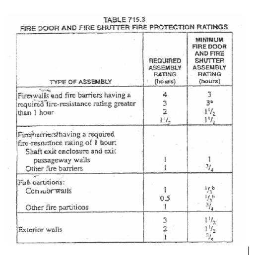 2003 Ibc Sec 715 Opening Protectives Saftifirst