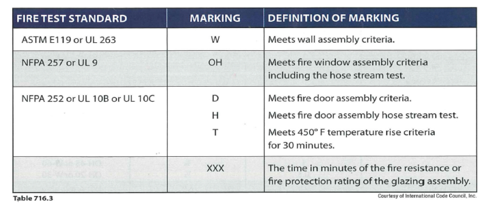 2012 Ibc Clarifies Fire Rated Glass And Framing Applications Saftifirst