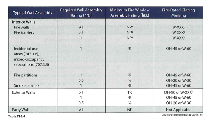 2012 Ibc Clarifies Fire Rated Glass And Framing