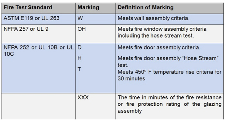 Fire Resistance Rated Assembly Identification : New marks for fire rated glazing assemblies saftifirst