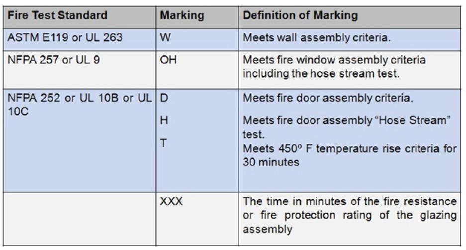 2012 IBC Table 716.3
