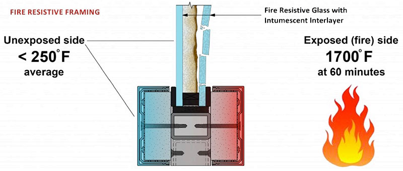NFPA 80 Considers Annex Note to Clear Up Framing Confusion
