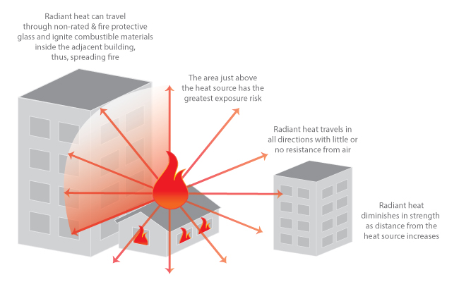 Radiant heat travels in straight lines and ignite combustibles in adjacent building
