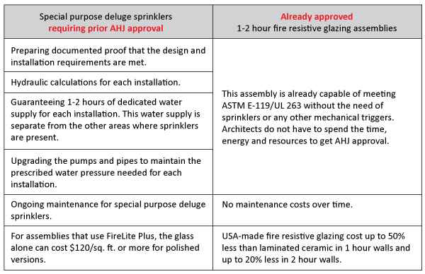 Deluge Sprinklers are NOT as Affordable as You Think